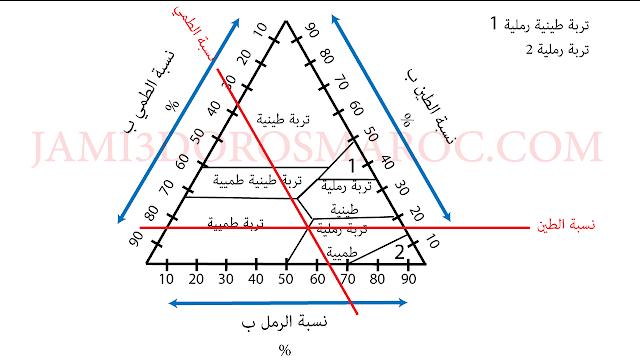 العلاقة بين خاصيات التربة و توزيع الكائنات الحية : الخاصيات الفزيائية