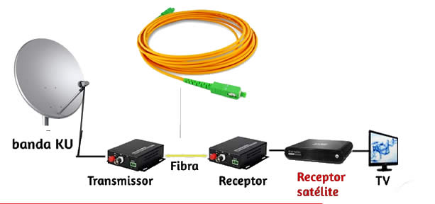 transmissor e receptor que converte cabo coaxial banda ku em fibra optica