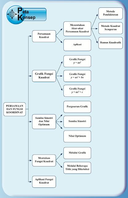 Peta Konsep Persamaan dan Fungsi Kuadrat