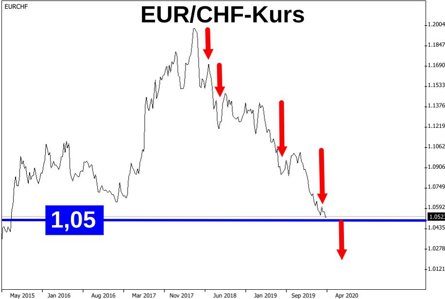 Linienchart Euro Schweizer Franken Kurs Entwicklung 2015-2020 mit Abwärtspfeilen