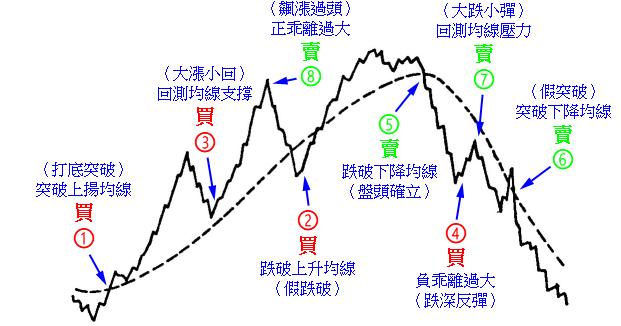 均線第9章實務操作1:單線控盤- 股澐