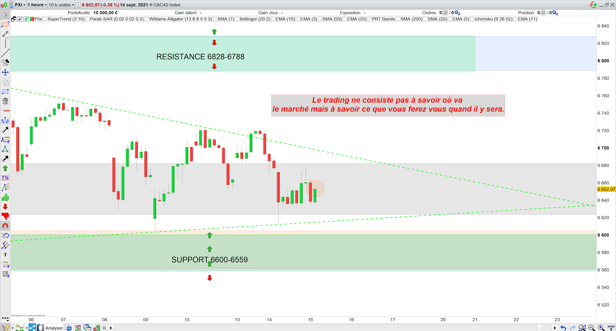 Trading cac40 15/09/21
