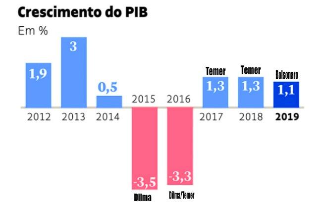 Presidente Jair Bolsonaro, o mercador de ilusões