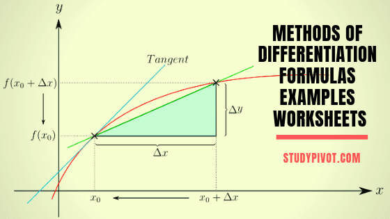 Download Formulas, Examples and Worksheets for Methods of Differentiation(Calculus).