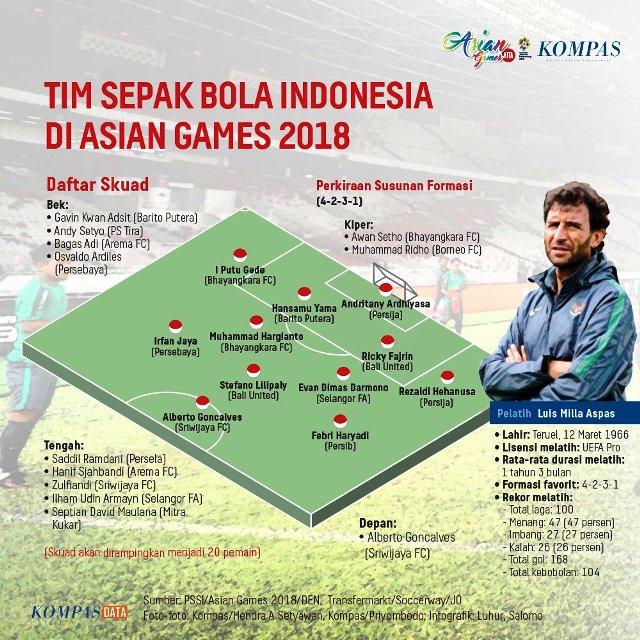 Daftar Pemain Timnas U-23 Asian Games 2018