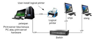 connect printer to network via ethernet