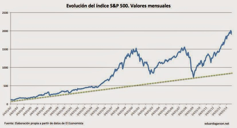 Burbuja de los mercados financieros Standar and Poor' S&P 500