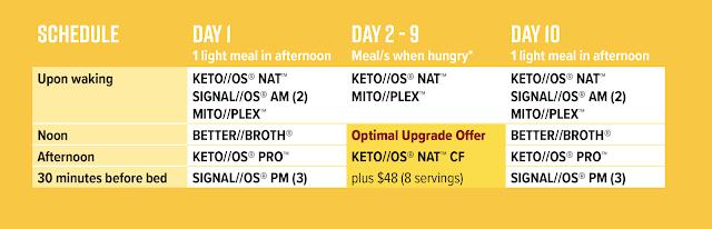 keto, ketogenic, lifestyle, Intermittent fasting, Intermittent fasting, fasting, pruvit, ketones, ketosis, exogenous ketones, fall into ketosis, keto nat, mitoplex, KETO//OS PRO, better bone broth,