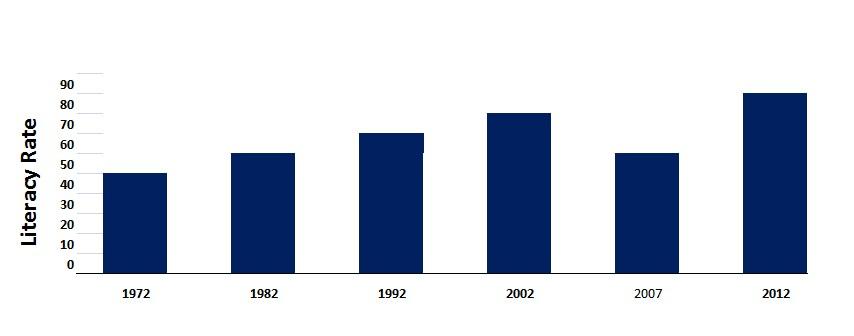 Graph and Charts