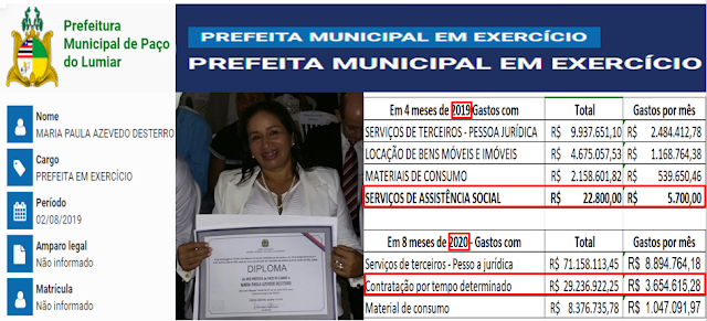 QUE LÁSTIMA! As prioridades da prefeita de Paço do Lumiar