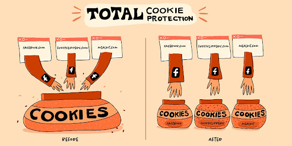 Total Cookie Protection の役割