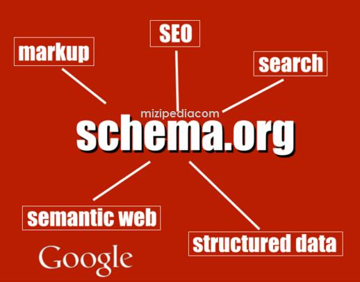 Cara Mudah Memasang Schema Org Markup  agar Lebih SEO Friendly di Template Blogger