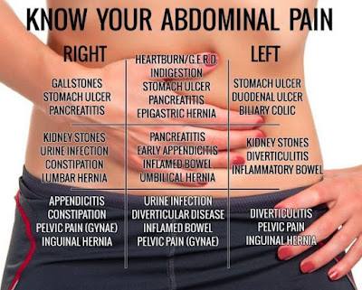 What's Causing Your Abdominal Pain and How to Treat It