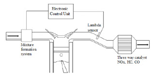 Three – Way Catalytic Converter