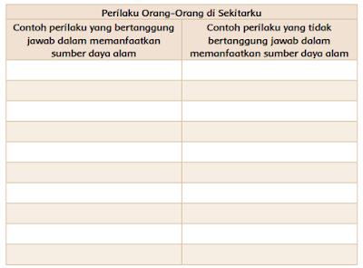 Tabel Perilaku Orang-Orang di Sekitarku www.simplenews.me