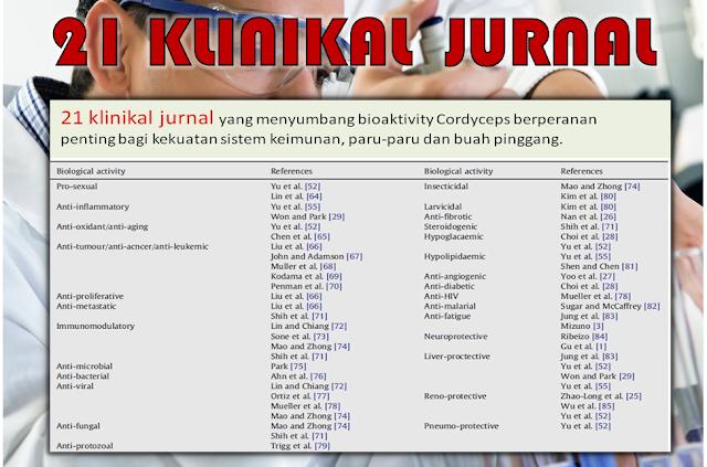 Klinikal jurnal tentang manfaat Cordyceps
