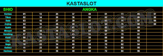 Table Perhitungan Taruhan Shio