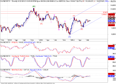 "India Banks, short term strength on ""Cards""!"