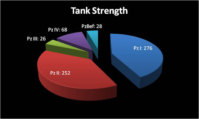 Tank strength of XVI Armeekorps