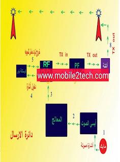 دائرة الإرسال والاستقبال في الموبايل
