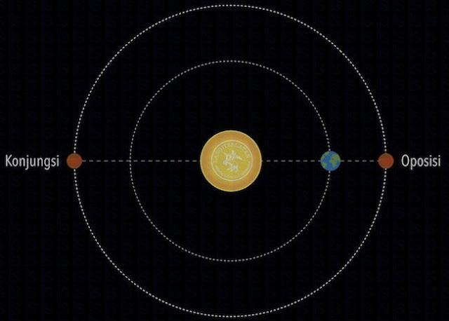 Itulah fenomena alam luar angkasa yang perlu kita ketahui. Bagi penulis secara pribadi, ini adalah fenomena yang luar biasa karena bisa kita saksikan tanpa alat bantu seperti teleskop atau teropong. Semoga bermanfaat.