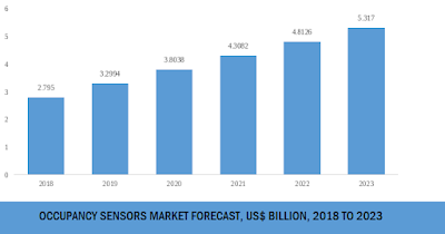 occupancy sensors market size