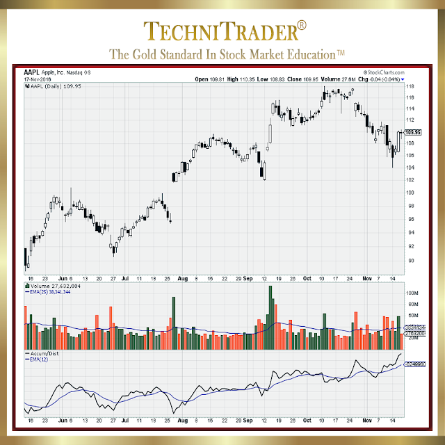 aapl chart example - technitrader