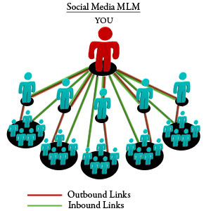 Does Social Media Work for Network Marketing