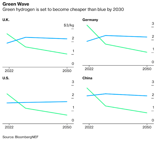 Racing for Hydrogen: How Gas Giants Are Vying to Stay Relevant - Bloomberg