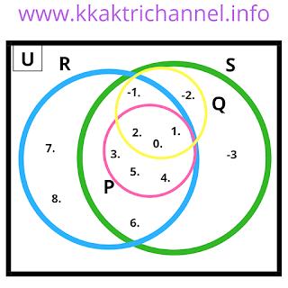 Diagram no 3 Soal dan Jawaban Ayo Berlatih 2.7 Matematika Kelas 7