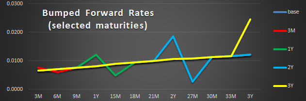 IRS delta forward rate
