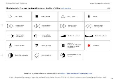 Símbolos de Control de Funciones en Audio y Vídeo