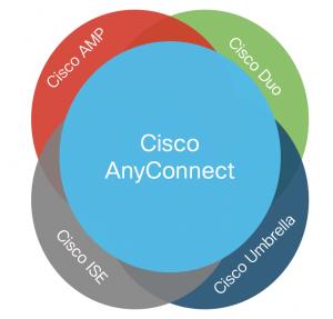 Cisco Prep, Cisco Tutorial and Materials, Cisco Exam Prep, Cisco Guides, Cisco Certifications