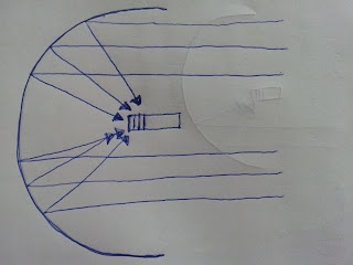 parabolic reflectors
