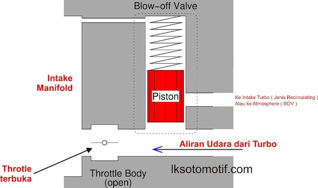 cara kerja blow up valve turbo saat throtle terbuka penuh