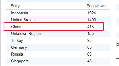 CHINA : Dashboard logs blog penulis www.simplyasep.com yang dicek pada hari Minggu 18 November 2018 menunjukkan PageViews tertinggi nomor 3 datang dari Negara China.  Gambar dari Internet
