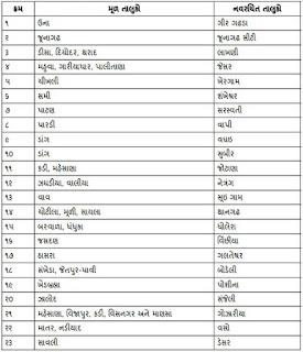 ગુજરાત રાજ્યના તમામ જીલ્લાઓ અને તાલુકાની માહીતી જનરલ નોલેજ