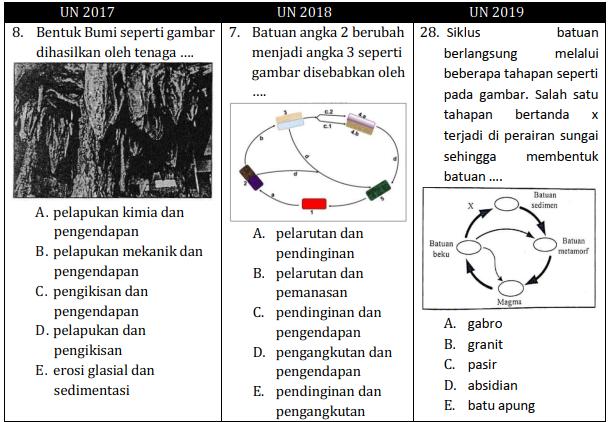 Soal UNBK Geografi HOTS Daya Serap Rendah (Litosfer)