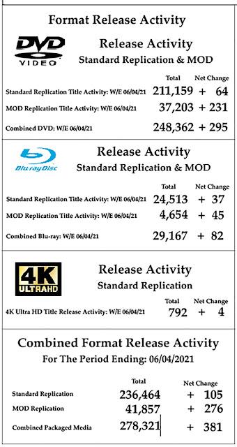 DVD & Blu-ray Release Report, Ralph Tribbey, Cruella On Blu-ray