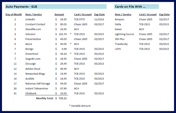 SOP Friday: How to Track Credit Card Auto-Payments | The