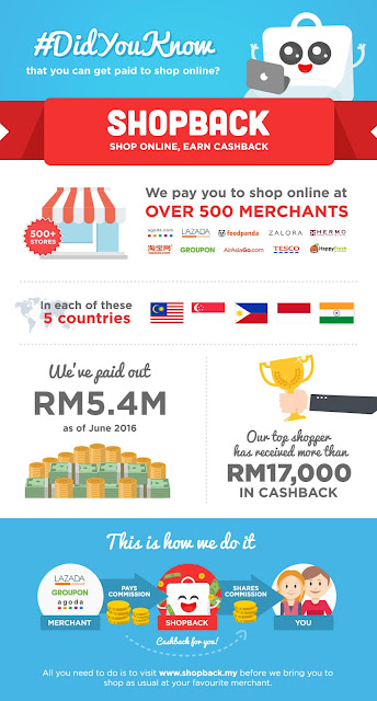 Shopback; shop online earn cashback