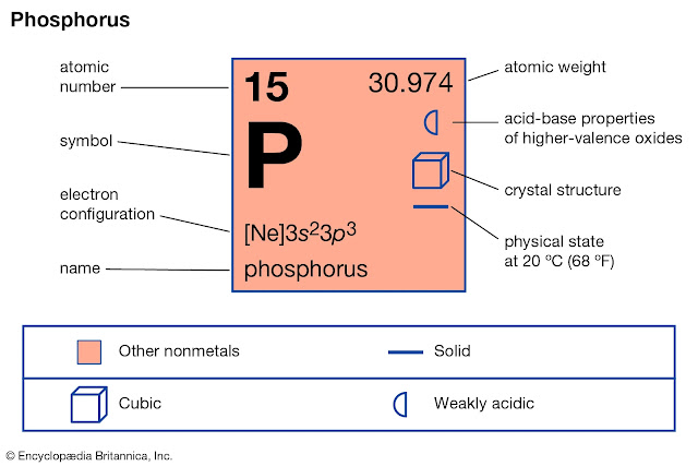 Phosphorus Atom Properties
