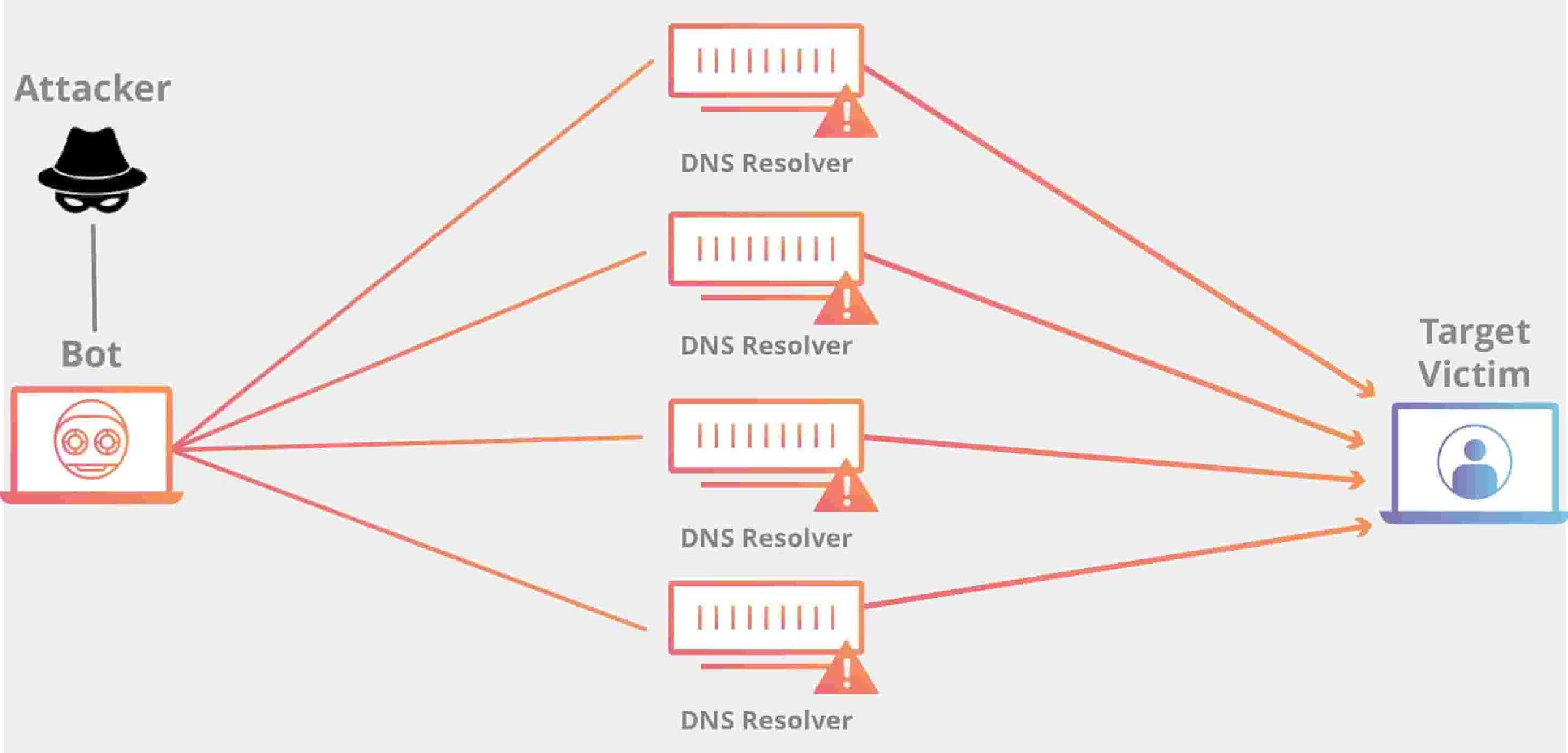 What is DDoS Attack (Distributed Denial-of-Service Attack)
