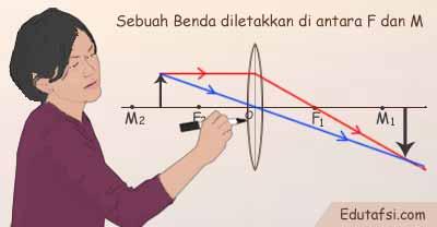 Sifat bayangan jika benda diletakkan di antara F dan M