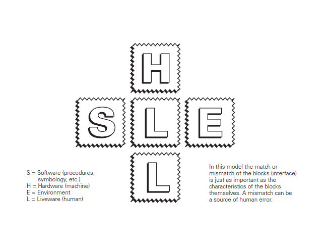 SHEL MODULE , HUMAN FACTORS