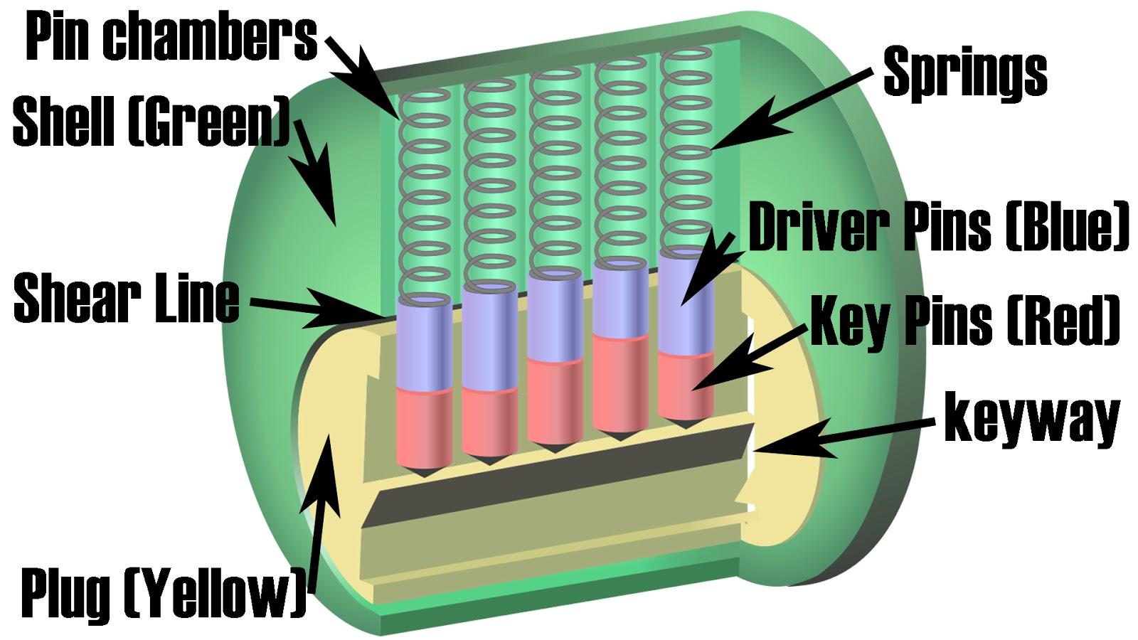 medium resolution of how to pick a lock basics