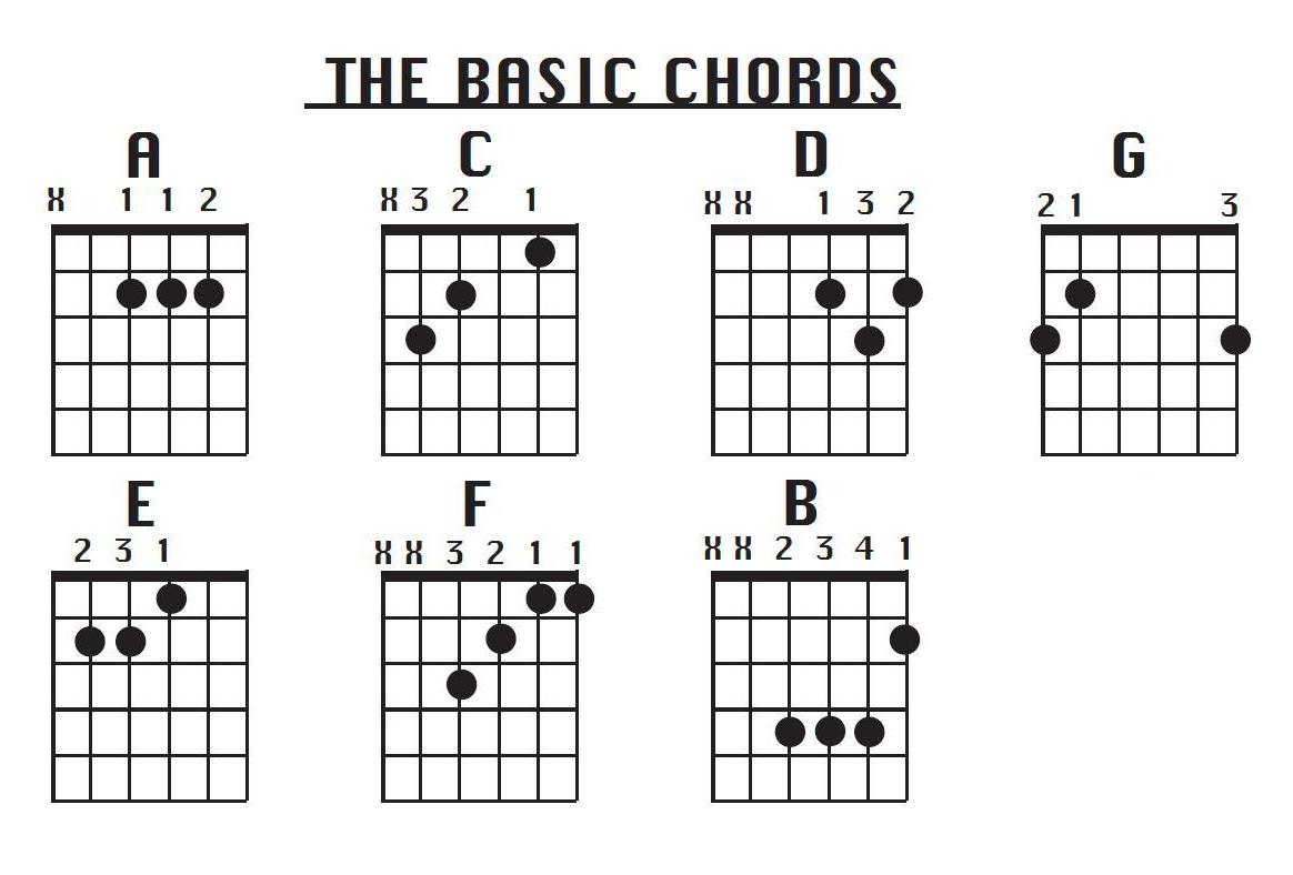 How to read and play simple guitar chords a chord is composed with at least 3 different notes which are played together which means that fretting randomly three notes is able to obtain the simple hexwebz Gallery
