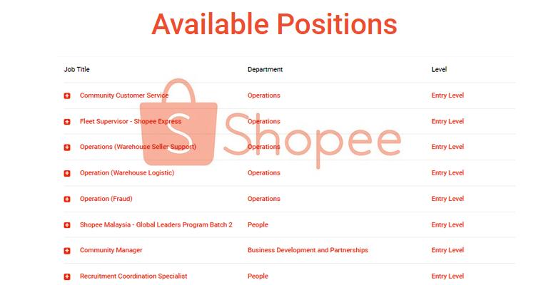 Jawatan Kosong di Shopee Malaysia