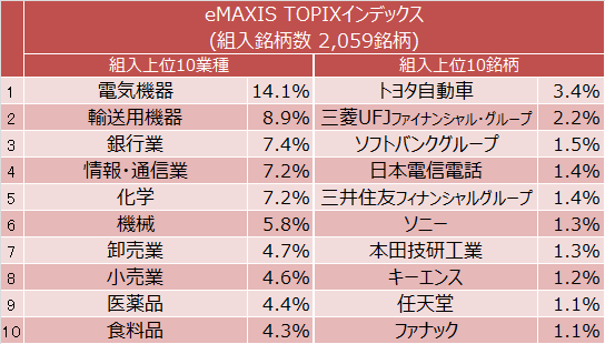 eMAXIS TOPIXインデックス組入上位10業種と組入上位10銘柄