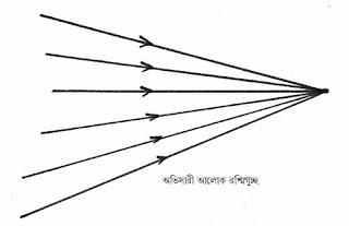 অভিসারী আলোক রশ্মিগুচ্ছ
